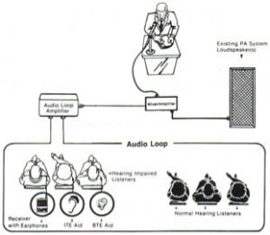 Wired Hearing Loop System