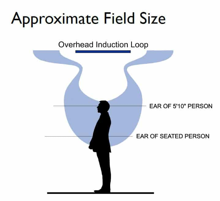 Diagram of the approximate field size of the Overhead Hearing Loop